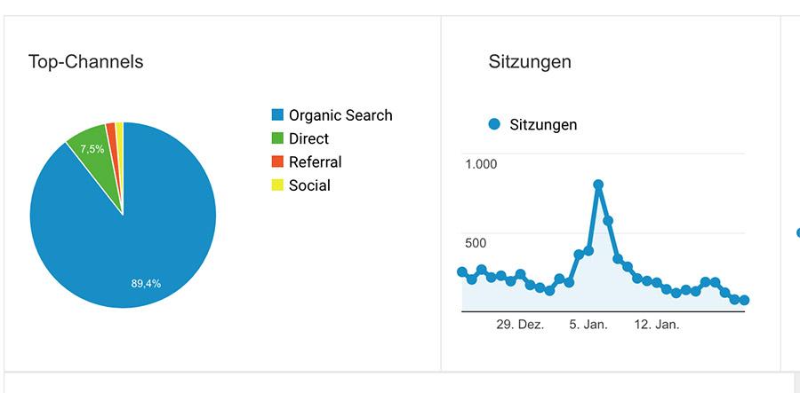 Google Analytics Akquise