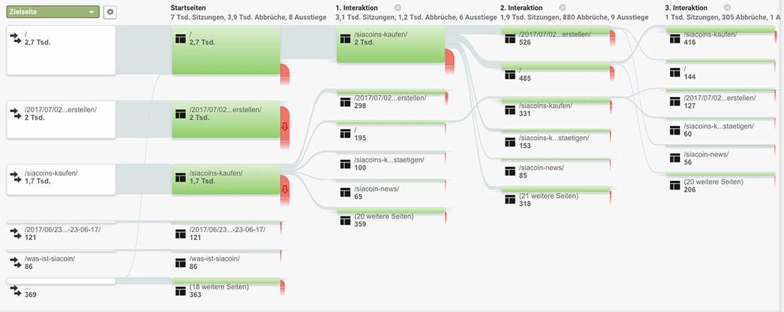 Google Analytics Verhaltesfluss auf Ihrer Webseite