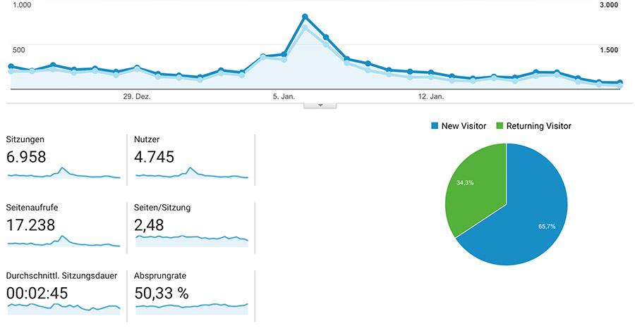 Google Analytics für Ihre Webseite