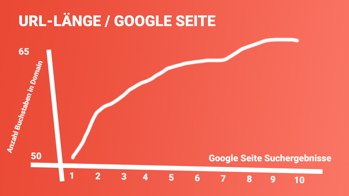 URL Länge Google Suchergebnisse Seite